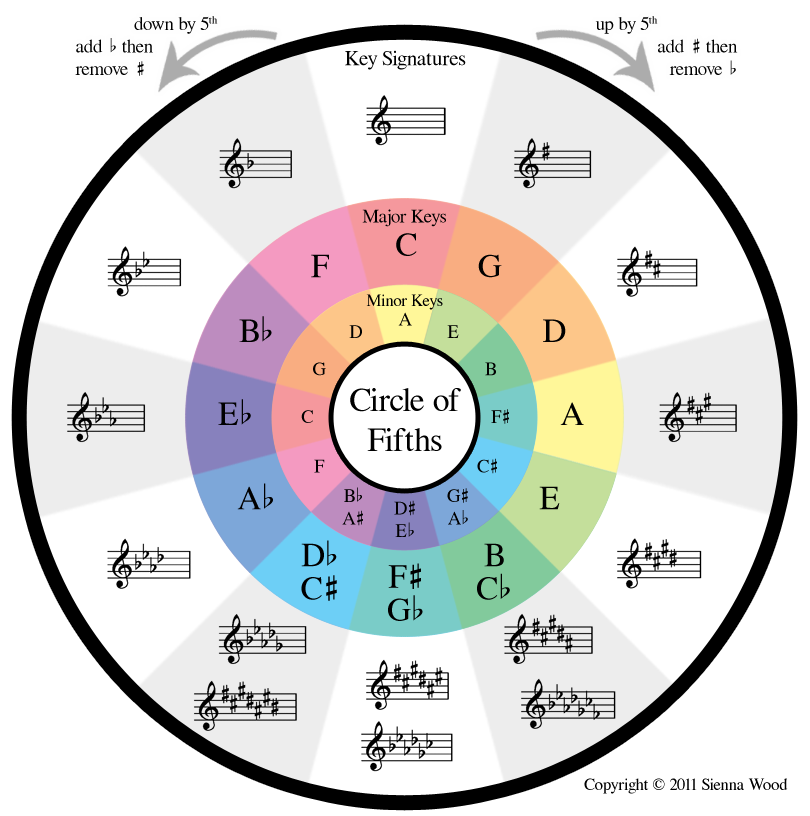 circle_of_fifths_colors
